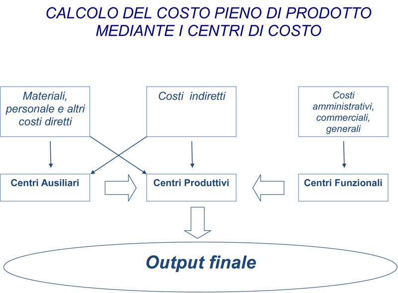 calcolo del costo pieno di prodotto